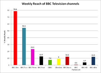 Weekly reach of the BBC's domestic television channels 2011–12[145]