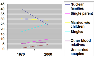 Changes in the composition of US households between 1970 and 2000.[1]