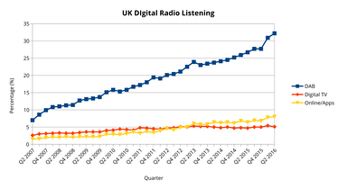 Chart showing the listening share of the United Kingdom's digital radio platforms - DAB(+), Digital TV and online through a device or smartphone/tablet app.