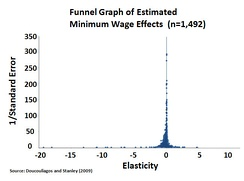 Estimated minimum wage effects on employment from a meta-study of 64 other studies showed insignificant employment effect (both practically and statistically) from minimum-wage raises. The most precise estimates were heavily clustered at or near zero employment effects (elasticity = 0).[56]
