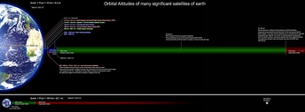 Orbital Altitudes of several significant satellites of earth.