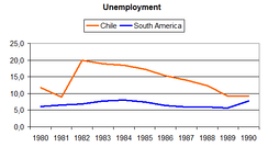 Unemployment in Chile and South America (1980–1990).