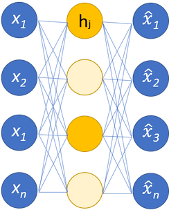 Simple schema of a single-layer sparse autoencoder. The hidden nodes in bright yellow are activated, while the light yellow ones are inactive. The activation depends on the input.