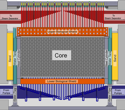 Schematic side view of the layout of a RBMK reactor core.