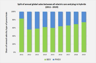 Evolution of the ratio between global sales of BEVs and PHEVs between 2011 and 2018.[6][180]