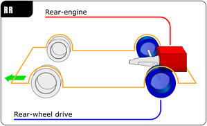 RR layout