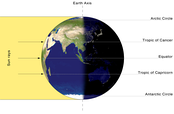 Illumination of the Earth by the Sun on the day of equinox