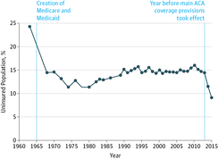Percentage of Individuals in the United States without Health Insurance, 1963–2015 (Source: JAMA)[55]