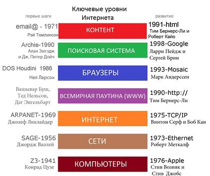 Стремительное развитие Интернета