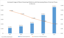 As music streaming platforms have become more prevalent in the U.S., music piracy rates have fallen. Piracy rates are calculated as a function of U.S. total population. This data was sourced from the Digital Media Association's (DiMA) annual report from March 2018.[39]