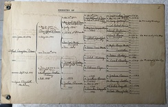 Pedigree of Maj Gen NJT Dana 1822 going back to his Grandfather Capt Luther Dana 1790