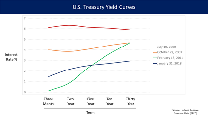 U.S. Treasury yield curves for different dates. The July 2000 yield curve (red line, top) is inverted.