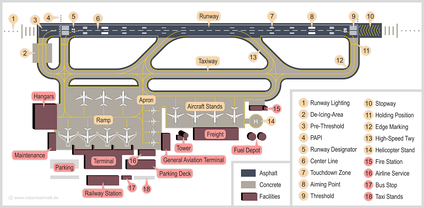 Sample infrastructure of a typical airport. Larger airports usually contain more runways and terminals.