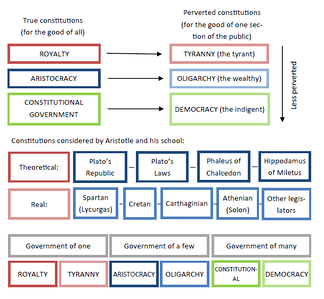 Diagram illustrating the classification of constitutions by Aristotle.