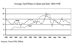 Average tariff rates in Spain and Italy (1860–1910)