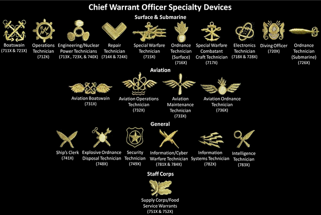 United States Navy chief warrant officer designators (a.k.a. specialty) insignia and codes