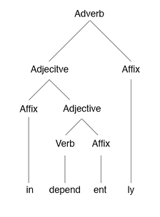 "Morpheme-based morphology tree of the word ""independently"""