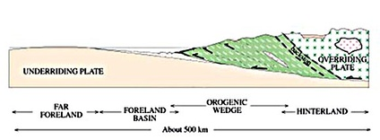 A diagram of an orogenic wedge. The wedge grows through faulting in the interior and along the main basal fault, called the décollement. It builds its shape into a critical taper, in which the angles within the wedge remain the same as failures inside the material balance failures along the décollement. It is analogous to a bulldozer pushing a pile of dirt, where the bulldozer is the overriding plate.