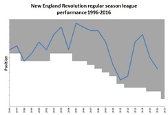 Chart showing the progress of the New England Revolution in MLS