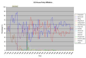 A chart of party balance in the House from 1789 to 2004