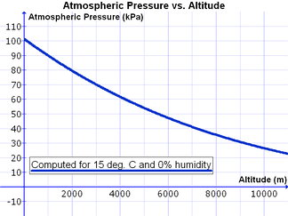 Variation in atmospheric pressure with altitude, computed for 15 °C and 0% relative humidity.