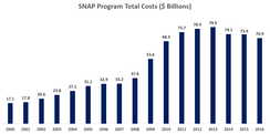 Total program costs from 2000 to 2016. The amount increased sharply after 2008 due to the Great Recession, and has fallen since 2013 as the economy recovers.