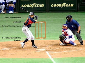 A labelled drawing of the strike zone superimposed onto an image from a game, showing a batter, catcher and umpire. The batter attempts to hit a baseball pitched by the pitcher (not pictured) to the catcher; and the umpire decides whether pitches are balls or strikes.