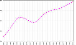 The population of Suriname from 1961 to 2003, in units of 1000. The slowdown and decline in population growth ~1969–1985 reflects a mass migration to the Netherlands and French Guiana.
