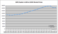 Chart showing GDP per capita in USD at 2000 market prices in Hungary 1991–2010.