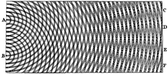 Thomas Young's double-slit experiment in 1801 showed that light can act as a wave, helping to invalidate early particle theories of light.[23]:964
