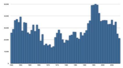 Мировые уловы обыкновенного тунца в 1950—2009гг. (тонн)