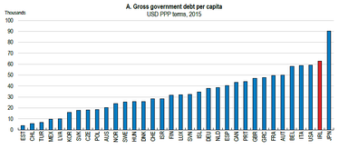 OECD public debt per-capita table for 2015.[115]