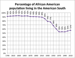 Graph showing the percentage of the African-American population living in the American South, 1790–2010. Note the major declines between 1910 and 1940 and 1940–1970, and the reverse trend post-1970. Nonetheless, the absolute majority of the African-American population has always lived in the American South.