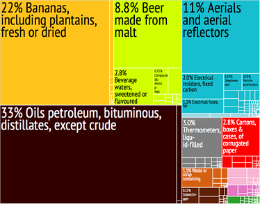 A proportional representation of St. Lucia's exports.