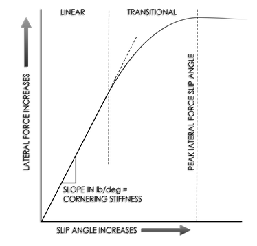 Graph of cornering force vs slip angle