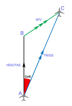 This triangle shows the aircraft's heading towards point B (HDG), and its course towards C (TR). The drift angle, in red, is due to the wind, green.