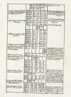 Armenian translation of Chronicon. 13th century manuscript