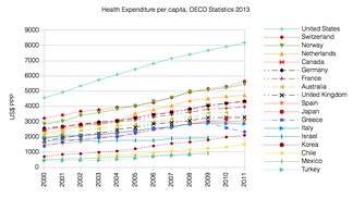 Health Expenditure per capita (in PPP-adjusted US$) among several OECD member nations. Data source: OECD's iLibrary[9]