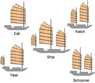 Modern junk rigs use the junk sail in configurations such as the catboat, ketch, yawl, schooner, or full-rigged ship.