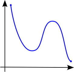 Figure 3. A function that is not monotonic
