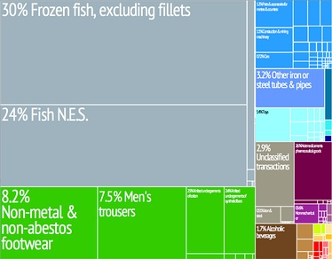 A proportional representation of Cape Verde's export products