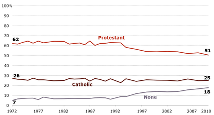 Chart showing dynamics of three main religious categories in the United States between 1972 and 2010.