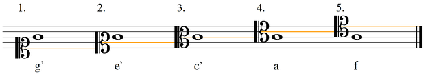 The same note on the stave in different clefs means different pitches.The line indicating C (going from the center of a clef) is marked in orange.1. soprano clef2. mezzo-soprano clef3. alto clef4. tenor clef5. baritone clef