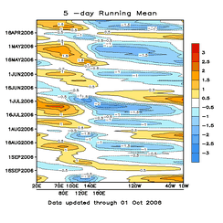 A Hovmöller diagram of the 5-day running mean of outgoing longwave radiation showing the MJO. Time increases from top to bottom in the figure, so contours that are oriented from upper-left to lower-right represent movement from west to east.