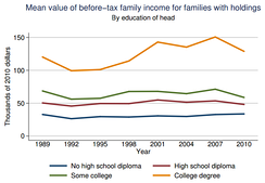 Mean income of U.S. families by education of the head of household, 1989-2010