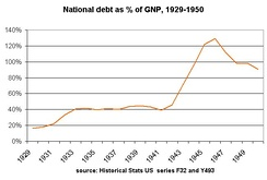 National debt as a fraction of GNP up from 20% to 40% under Hoover. From Historical Statistics US (1976)