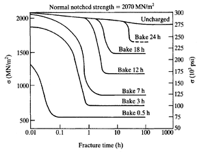 Steels were embrittled with hydrogen through cathodic charging. Heat treatment (baking) was used to reduce hydrogen content. Lower bake times resulted in quicker fracture times due to higher hydrogen content.[20]