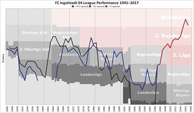 Historical chart of FC Ingolstadt and predecessors' league performance after WWII