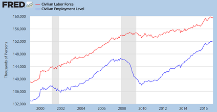 Number of persons in U.S. labor force and number employed. The gap is the number unemployed, which peaked at 15.4 million in October 2009 and fell to 7.4 million by November 2016.[21]