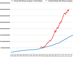 China M2 money supply vs USA M2 money supply